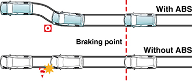 Anti-lock Brake System  (ABS) with Electronic Brake-force Distribution  (EBD)